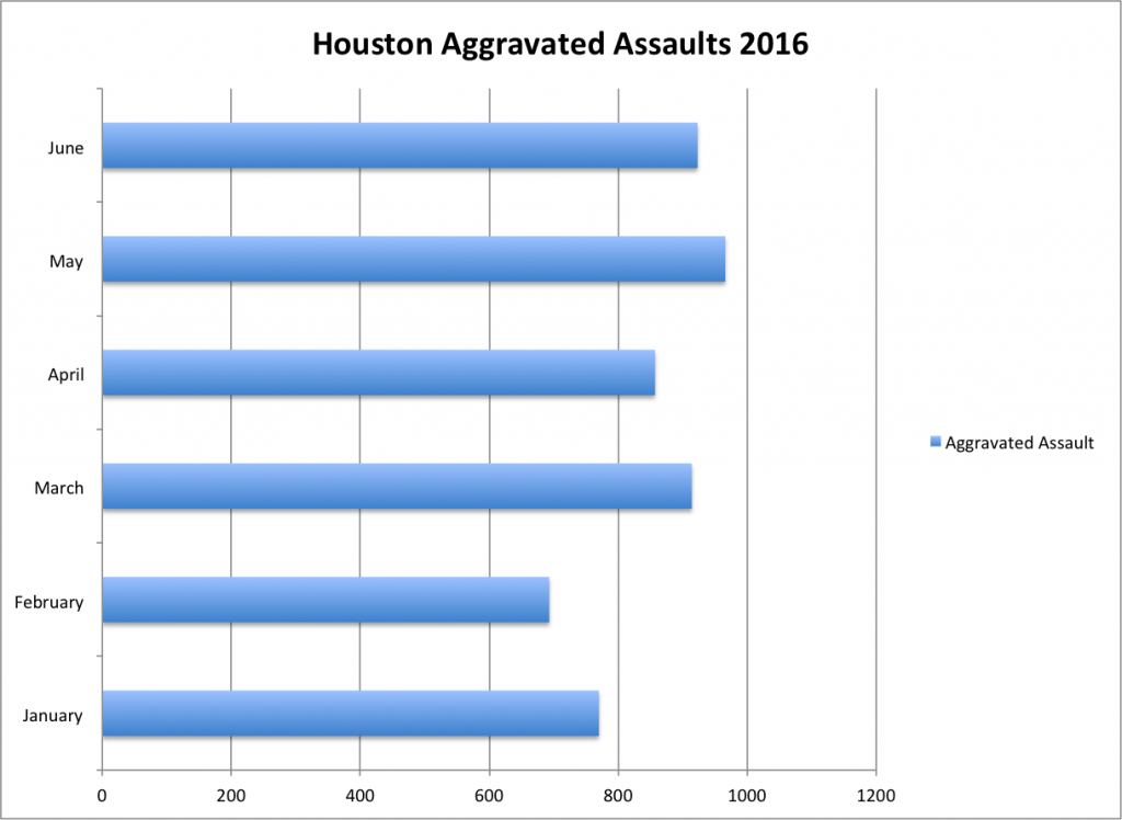 Houston Aggravated Assault Data 2016