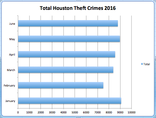 Total Theft Crimes in Houston 2016